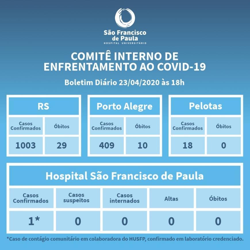 HU PASSA A EMITIR BOLETINS DIÁRIOS SOBRE CASOS DE COVID-19